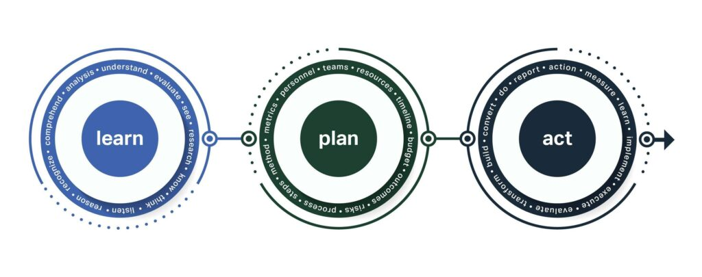 Pluck's Process: Learn, Plan, Act